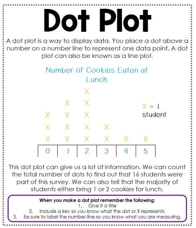 Data Analysis Interactive Math Journal  Plot Anchor Chart