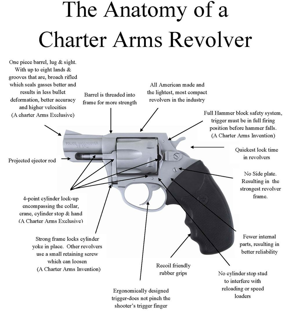 Charter Arms: Anatomy of a Charter Revolver | Weapons | Pinterest ...