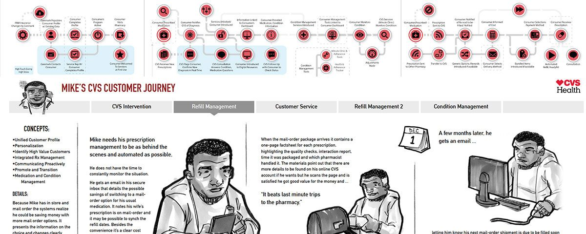 cvs health hero ui ux pinterest customer journey mapping and ui ux