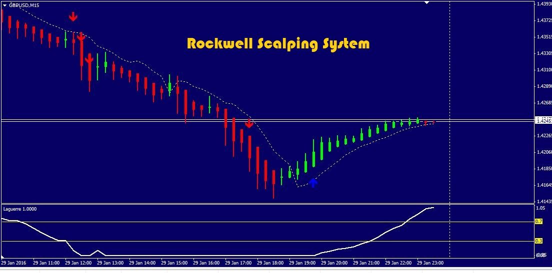 The Rockwell Scalping System Is Among The Best Strategies To Use