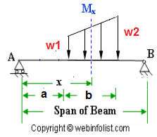 Varying load on beam bending moment diagram pinterest bending calculator for engineers bending moment and shear force for simply supported beam with varying load trapezoidal of different intensities ccuart Choice Image