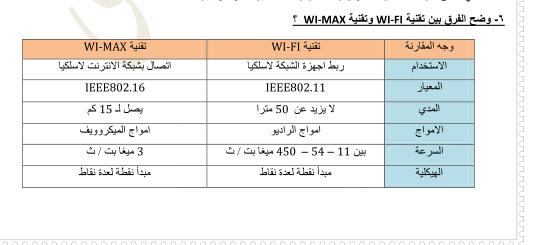 تم الإجابة عليه مقارنة بين Wifi و Wimax من حيث ١ الأجهزة المطلوبة لمسافة ٣٠ كم ٢ نوع وعدد الخدمات ٣ سهولة الربط Bar Chart Chart Wifi