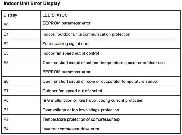 senville wiring diagram senville split system air conditioner error codes ... #11