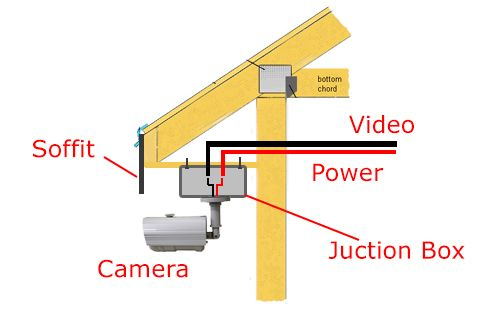 cctv installation and wiring options when installing a. Black Bedroom Furniture Sets. Home Design Ideas