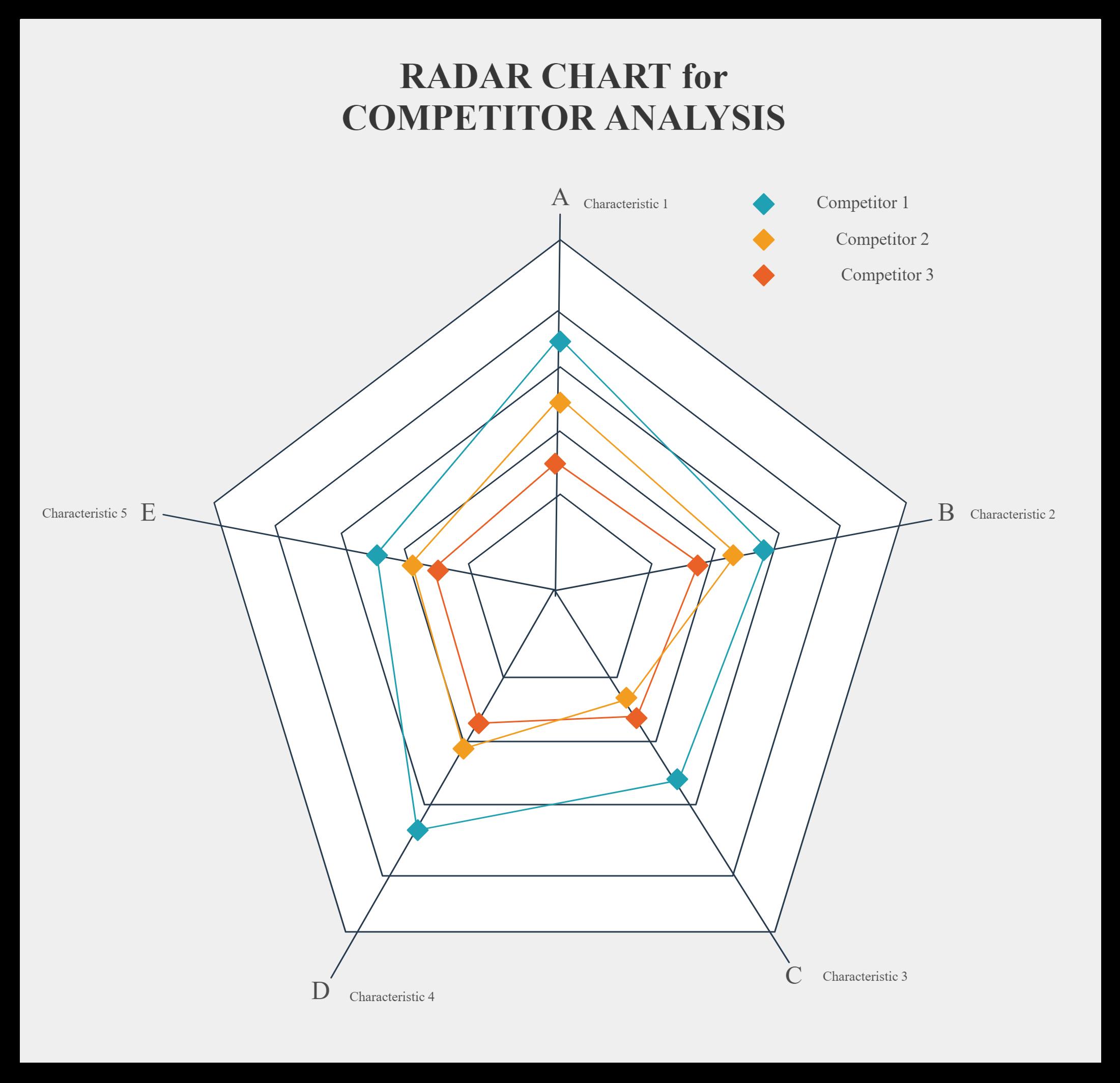 Demo Start Radar Chart Web Chart Spider Chart