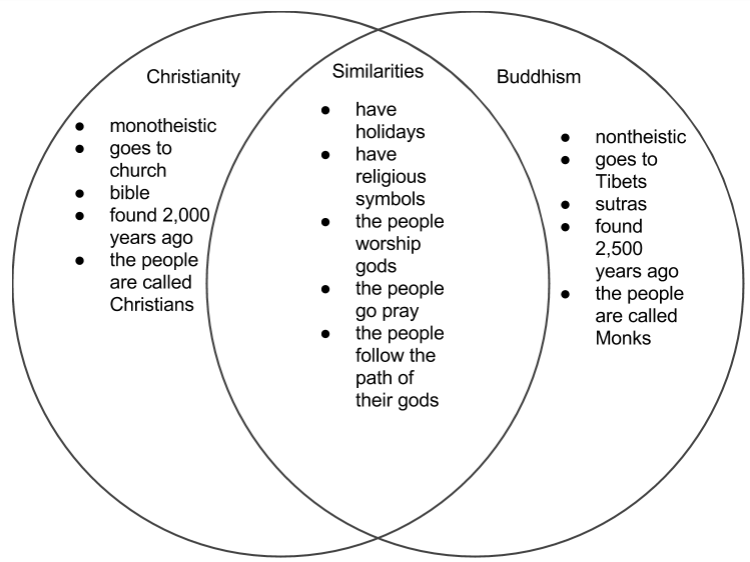 buddhism vs christianity venn diagram canre klonec co rh canre klonec co koran vs bible venn