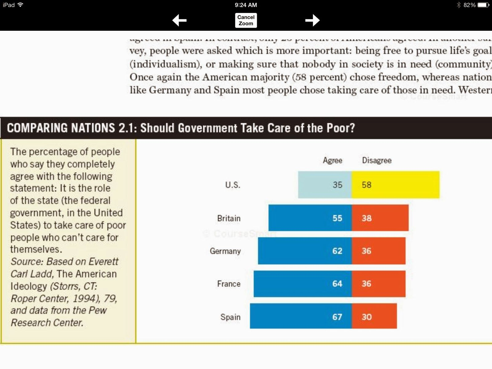 Should government take care of the poor?