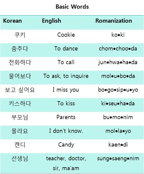 Basic words korean phrases pinterest korean korean language basic words m4hsunfo