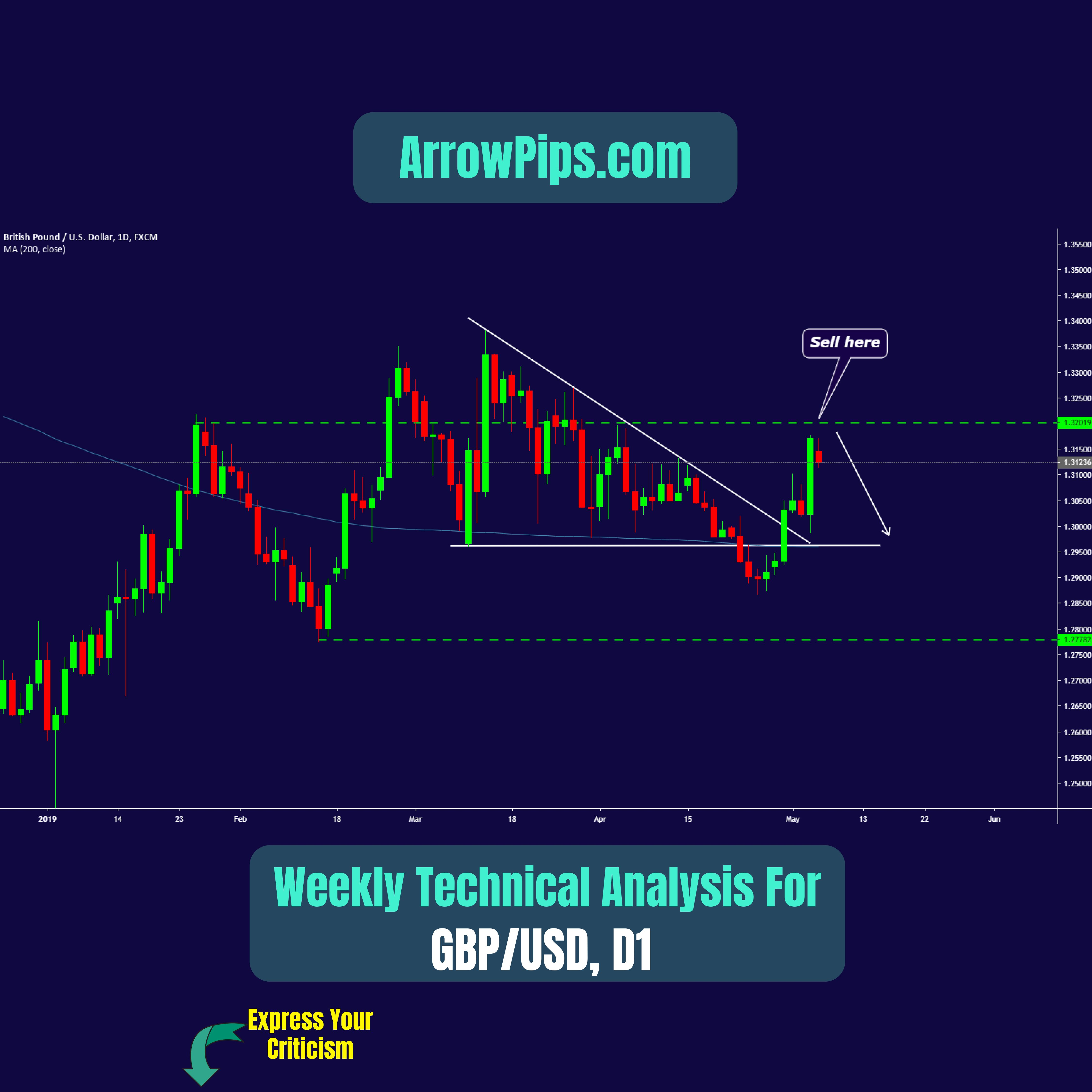 Weekly Forecast Technical Analysis For Gbpusd Chart Enhance
