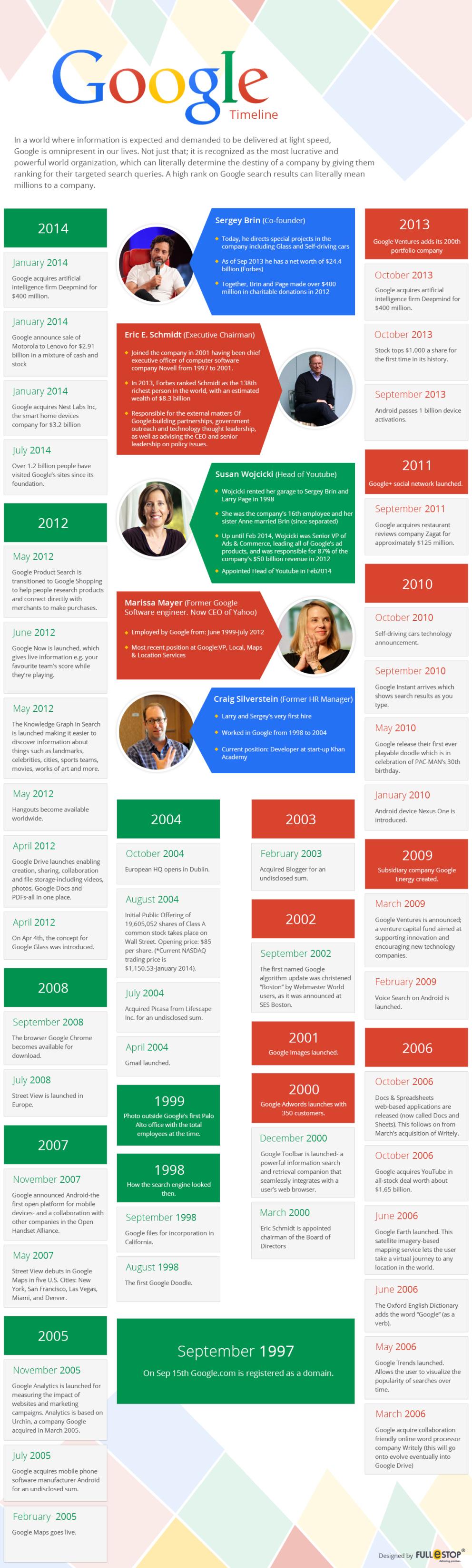 Google Timeline #infographic