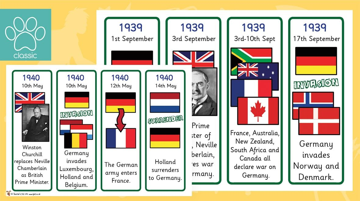 World War 2 Timeline Sorting Activity World War 2 Timeline
