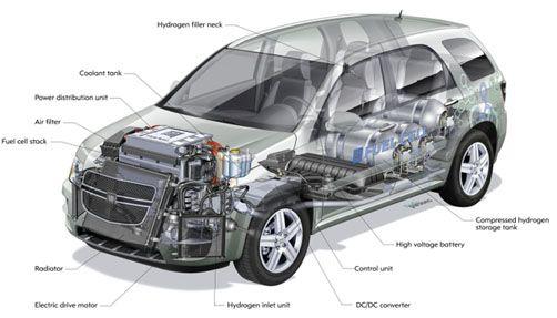 hydrogen powered cars diagram hydrogen database wiring equinox fcev s ghost diagram photo galleries chevrolet equinox