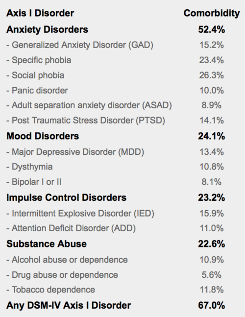 personality disorder statistics � out of the fog psych