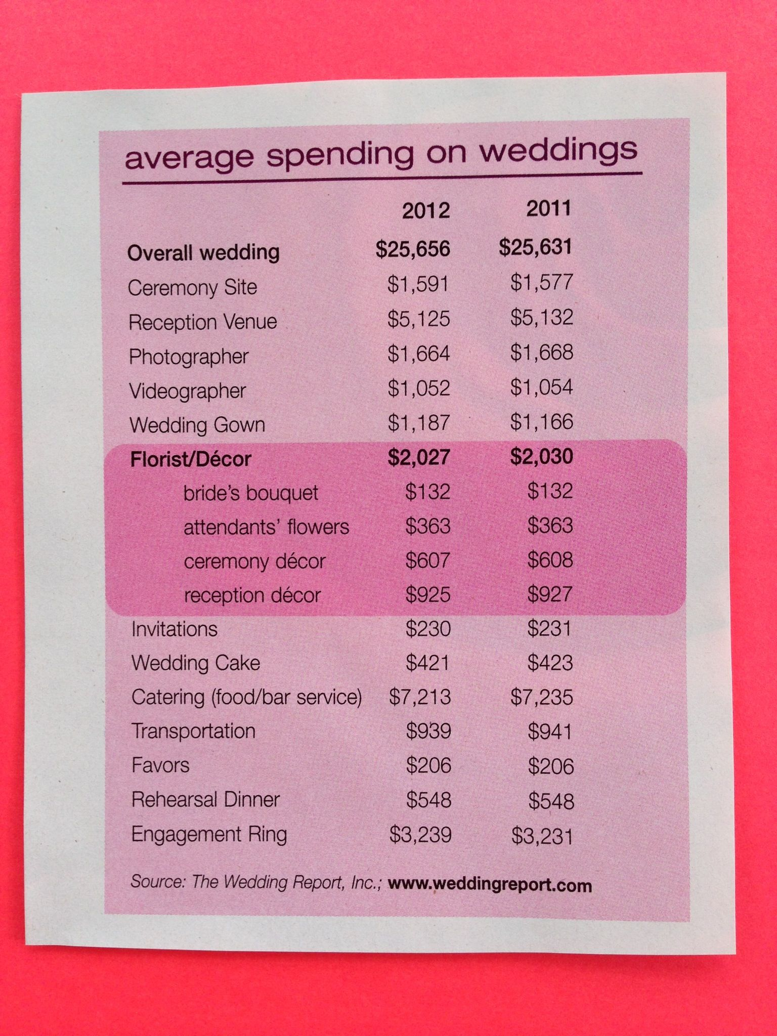 Wedding Costs | Wedding Inspirations | Pinterest | Wedding costs ...