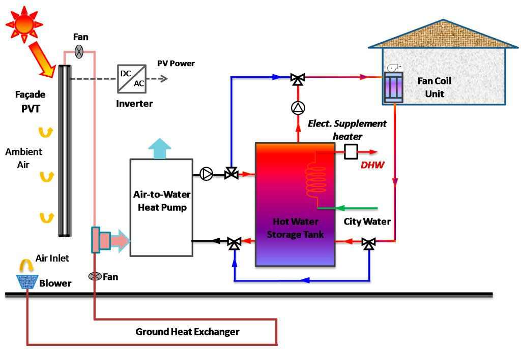 Investigation of Energy and Environmental Potentials of a #Renewable #Trigeneration System in a Residential Application https://adalidda.net/posts/9mD5jHQ8PWXKgmbFA/investigation-of-energy-and-environmental-potentials-of-a