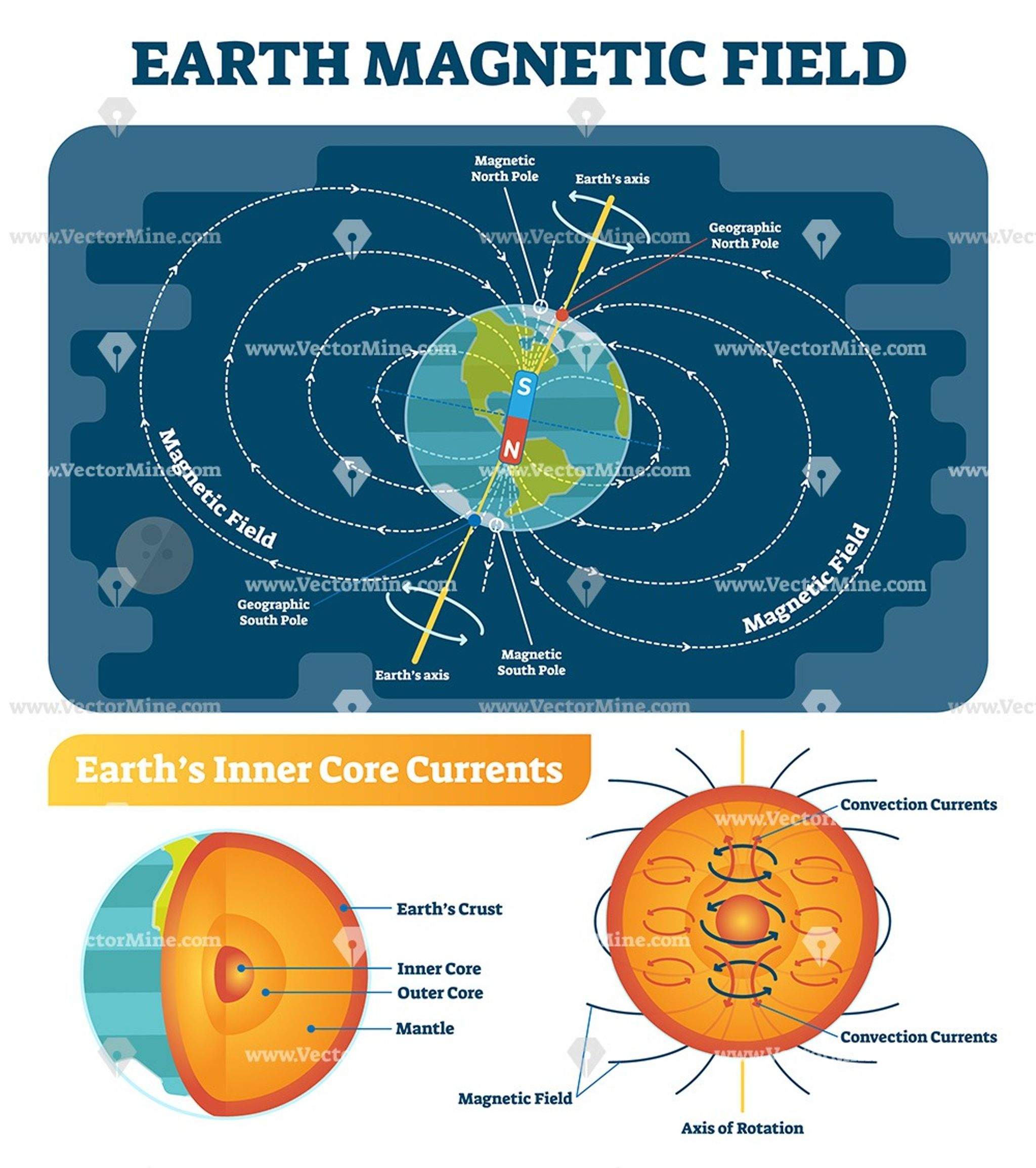 Earth Magnetic Field Scientific Vector Illustration Diagram Earth S Magnetic Field Magnetic Field Earth Science Experiments
