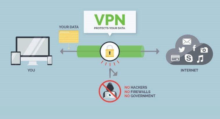 3b4668bd48696acd53c5a83f9522192f - What Is Vpn And How It Works