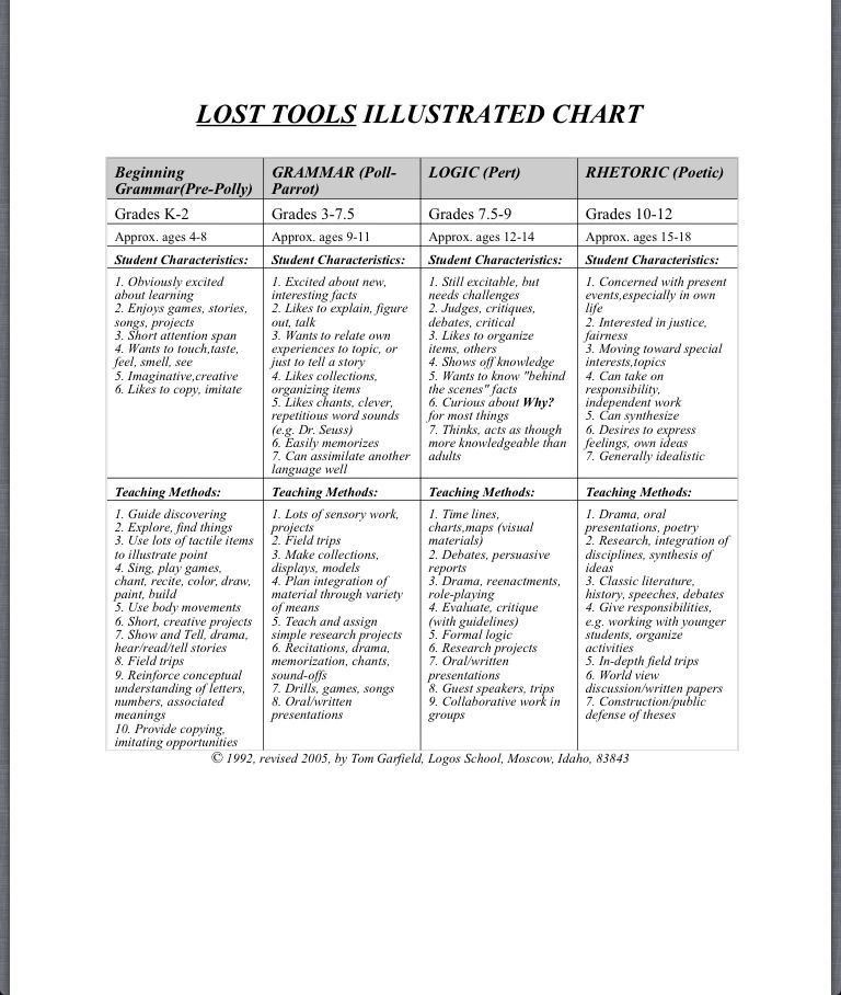 LOST TOOLS (OF LEARNING) CHART (Logos School Press -  - sample school psychologist resume