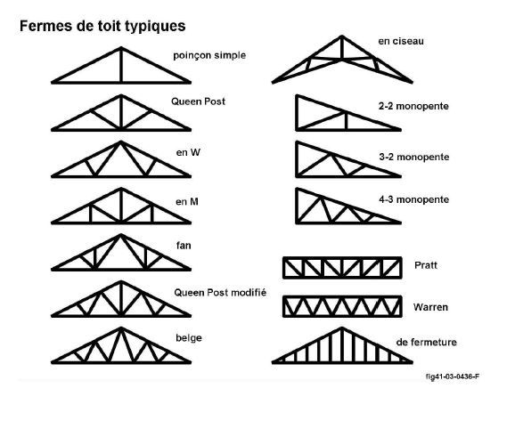 FERME-DE-TOIT-TYPIQUE   Toit