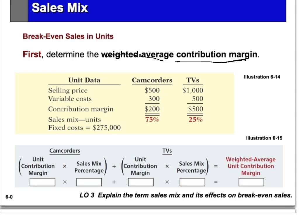 Pin By Shamir On Degree Of Operating Leverage Formulae