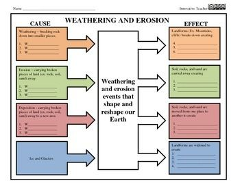 Weathering And Erosion Graphic Organizer Cause And Effect