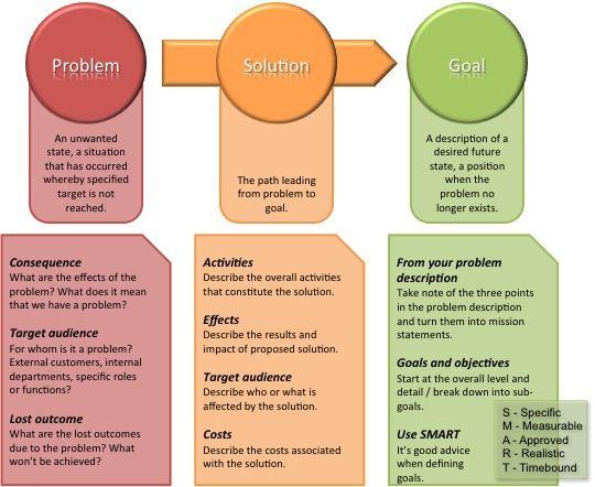 Problem Solution Goal Business Pinterest