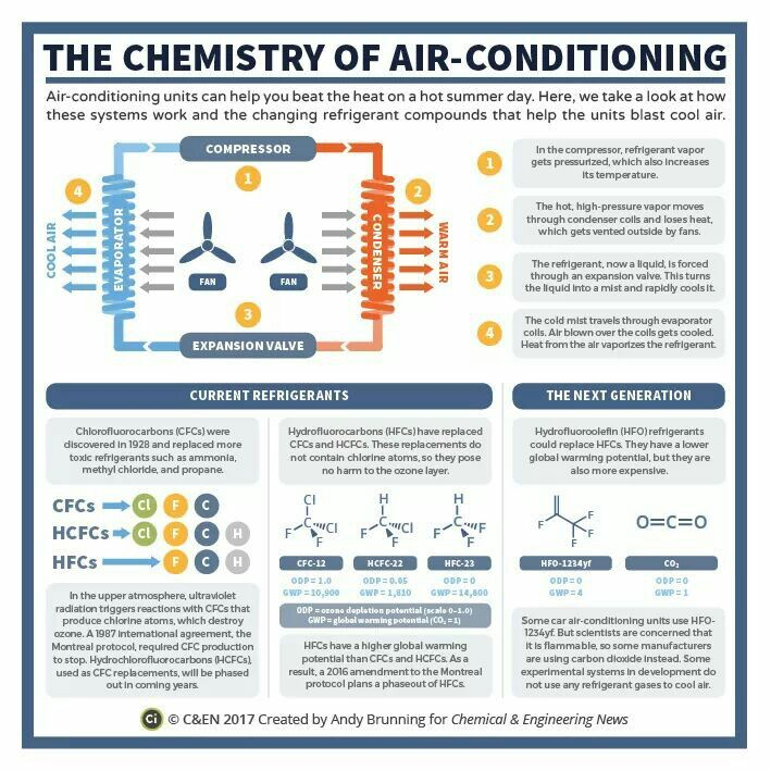 The Chemistry Of Air Conditioning Chemistry Chemistry Classroom
