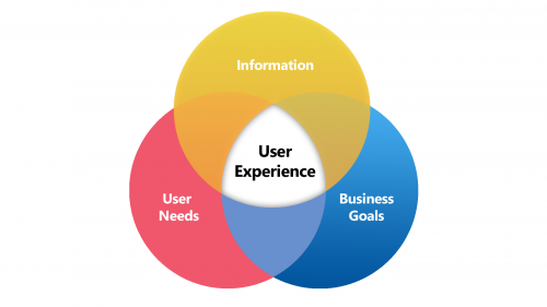 Global User Experience Market Trends 2019 Share Website Design Ux Demand Growth Opportunities To 2025 I User Experience Marketing Trends Ux User Experience