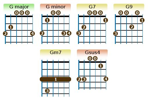 G chords   Guitar Goals   Pinterest   Guitars, Sheet music and ...