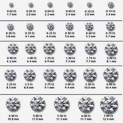 Kupu kupu putih Belajar mengenal berlian (1) Proyek untuk - diamond clarity chart