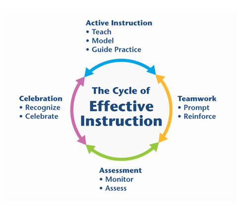 The Cycle of Effective Instruction is based upon STAD, Student ...
