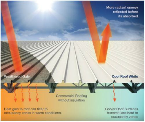 Reflective Roofs Can Radically Cool Down Buildings Cool Roof Roofing Commercial Roofing