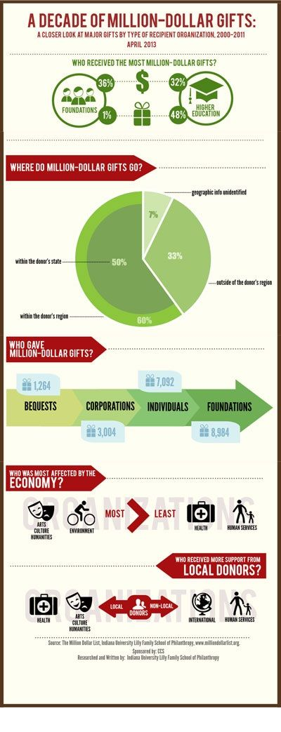 Million Dollar Gifts – What are the Trends? | Fundraising ...