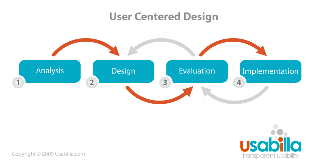 A UserCentred Approach To Mobile Design And A  Stage Process For