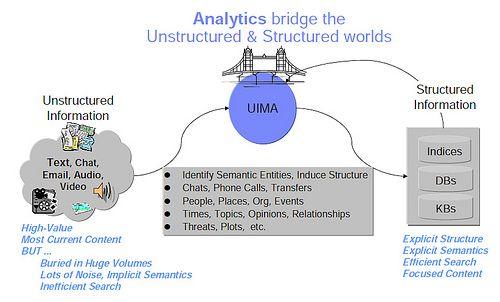 UIMA-bridge