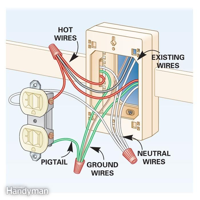 wiring diagram at box electrical work, electrical outlets, electrical  projects, add electrical outlet