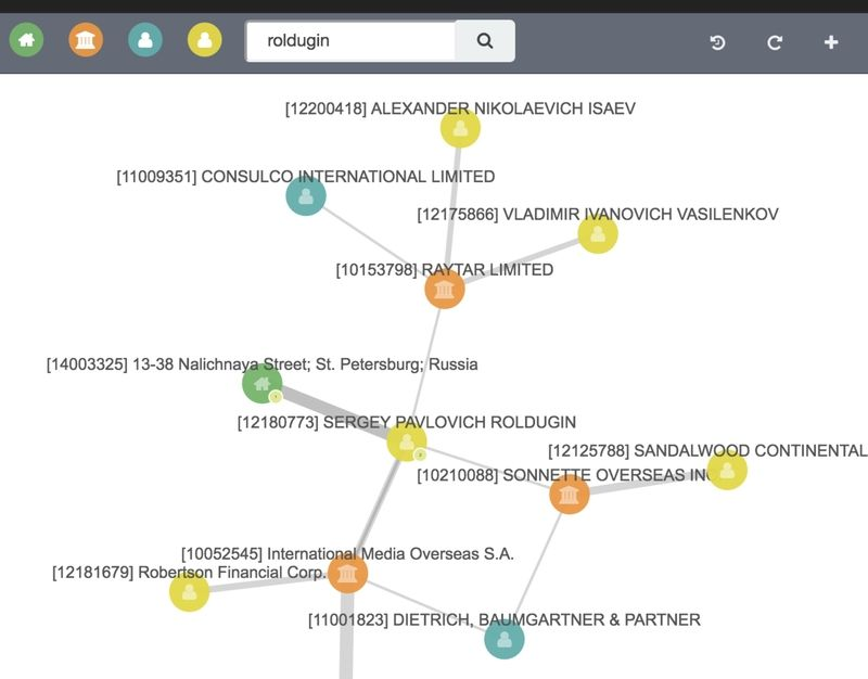 using elastic graph and kibana to analyze panama papers