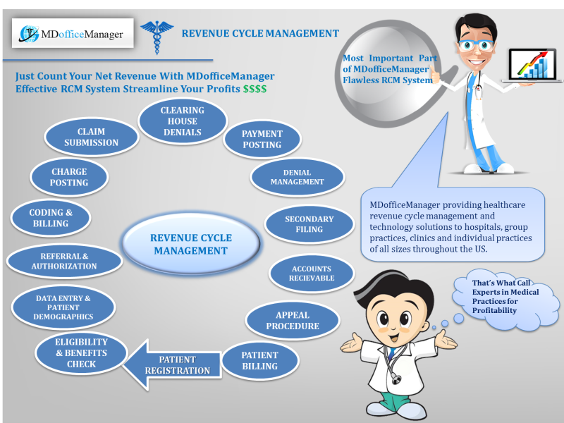 Healthcare Revenue Cycle Management For Optimizing Financial Gains