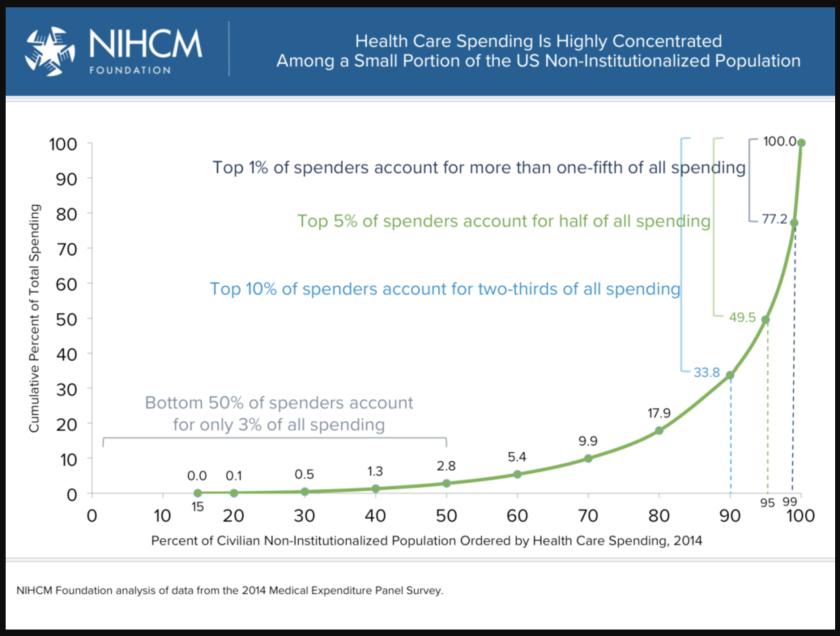 Column Health Insurance Companies Are Useless Get Rid Of Them Health Insurance Companies Health Insurance Options Health Insurance