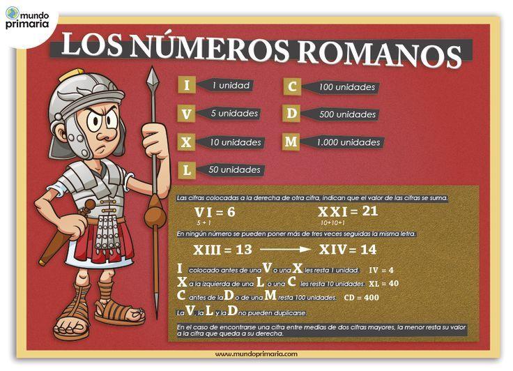 Resultado de imagen de carteles numeros romanos  Matemtiques