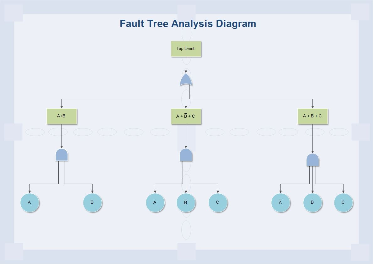 The Fault Tree Analysis Fta Is Widely Used Methods In System