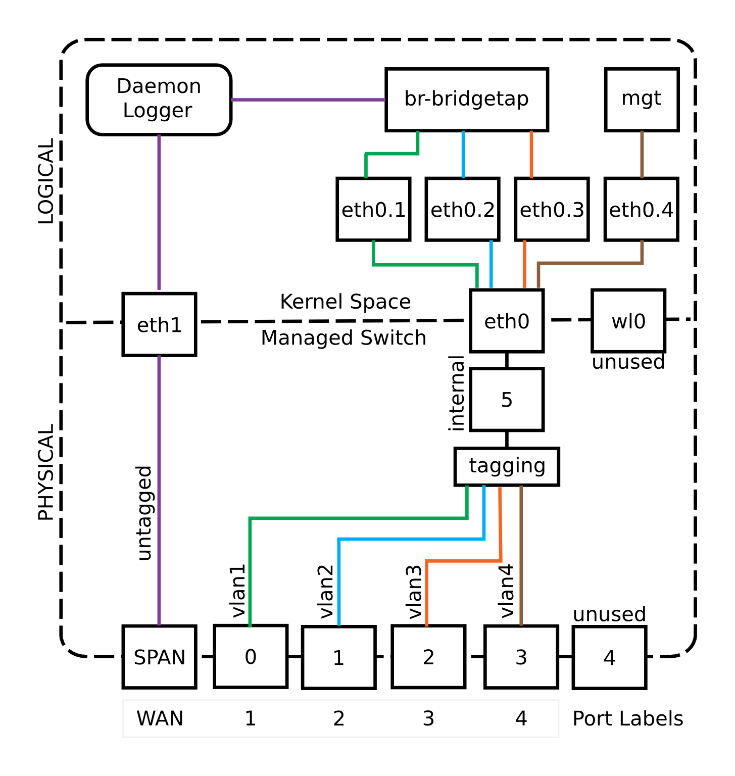 wrt54g diagram