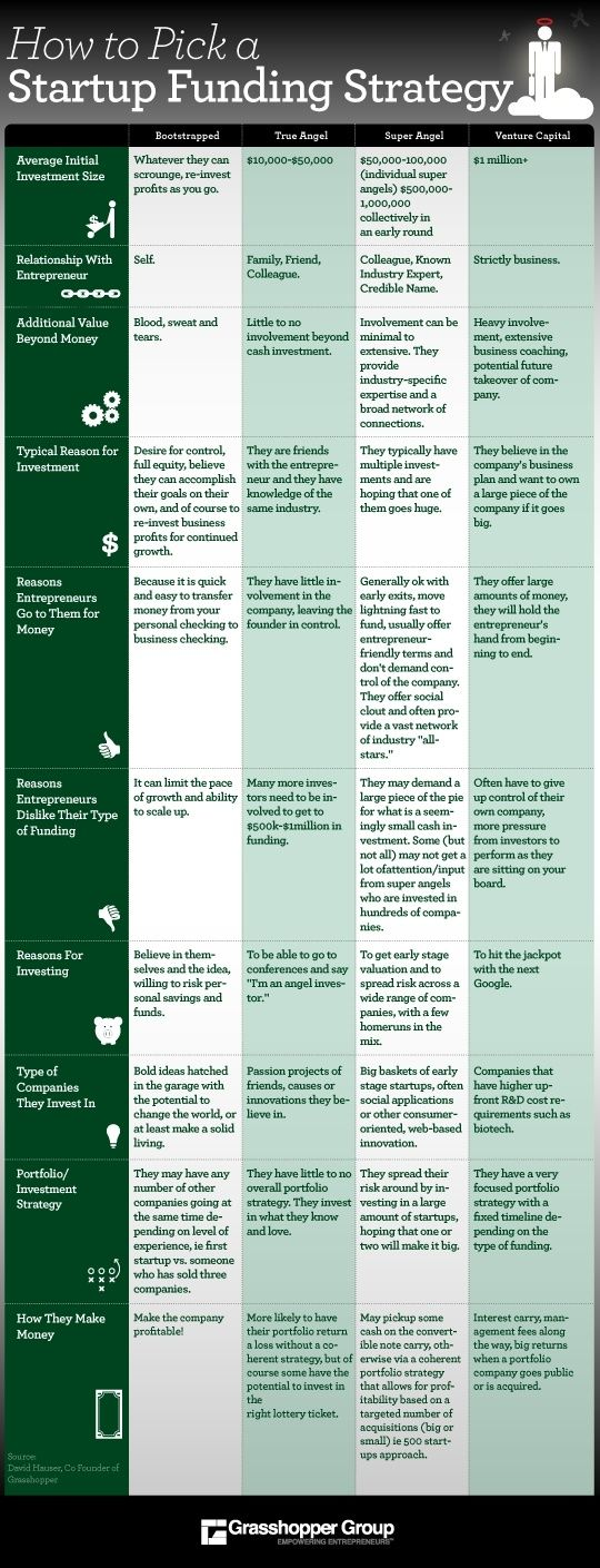 How to pick a startup funding strategy entrepreneurship www how to pick a startup funding strategy entrepreneurship digitalinformationworld accmission Images