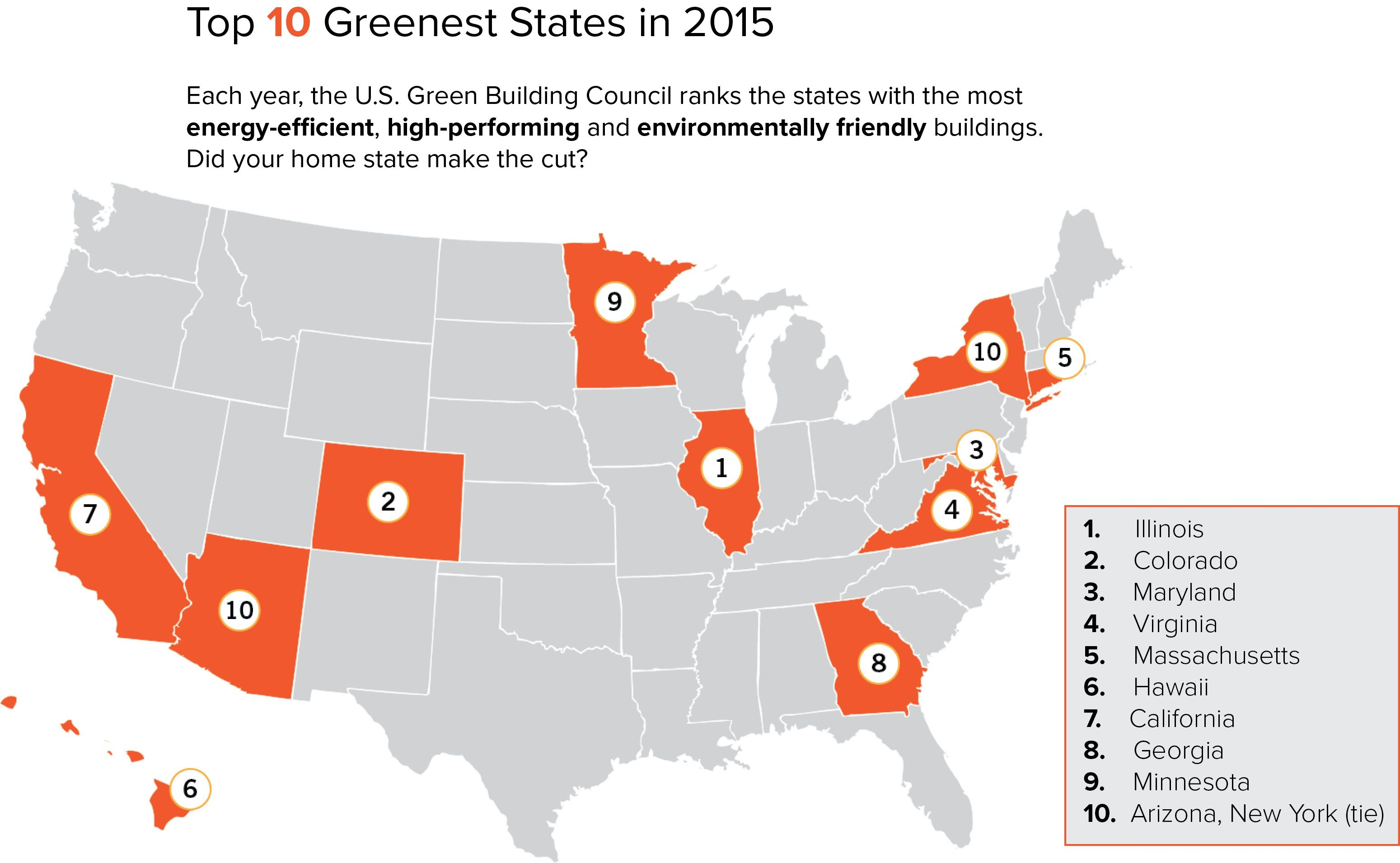 Top 10 Greenest States Energy Efficiency Energy Efficient