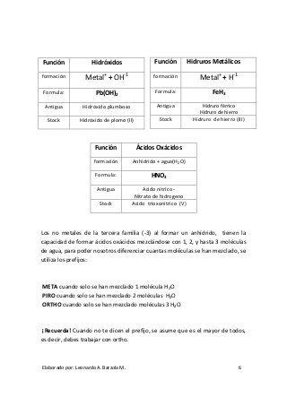 Folleto de Nomenclatura Química Nivel 0 Química Pinterest - best of tabla periodica nombres familias