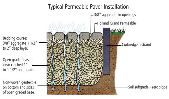 permeable driveway materials   techno-science   driveways/garages ... - Permeable Patio Ideas
