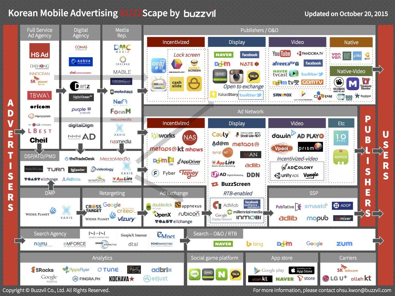 Korean Mobile Advertising Landscape - BUZZScape 2015 - The Buzzvil Blog