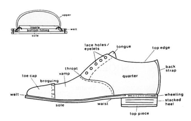 parts of a shoe make do and mend shoes shoe pattern. Black Bedroom Furniture Sets. Home Design Ideas