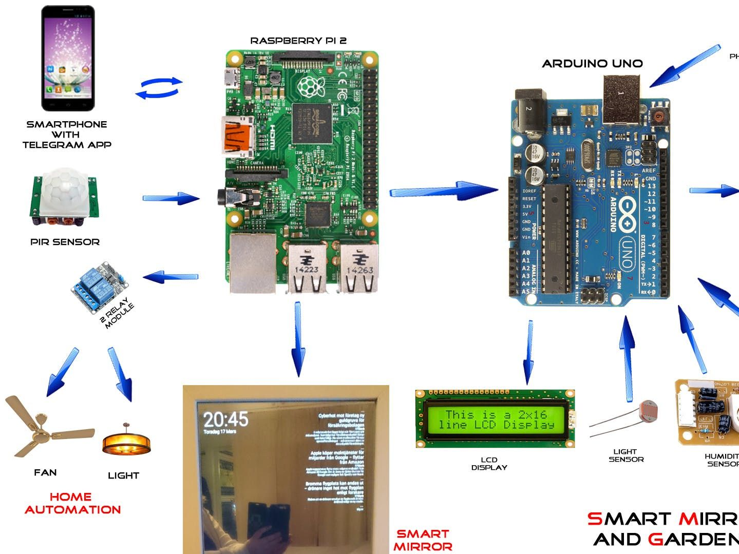 nice smart mirror with home automation using chats by rh pinterest com arduino smart home automation app arduino smart home automation project