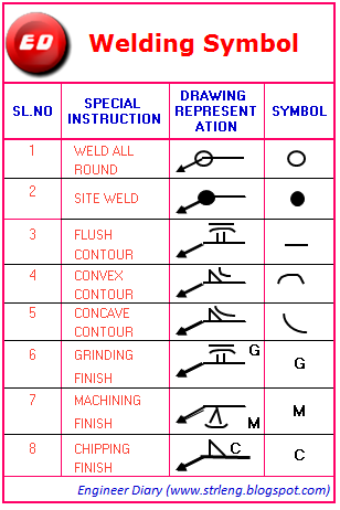 All In One Like Welding Symbol Drawing Representation And Special